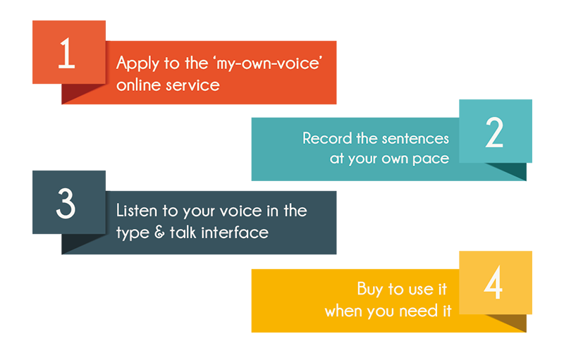 my-own-voice-4steps